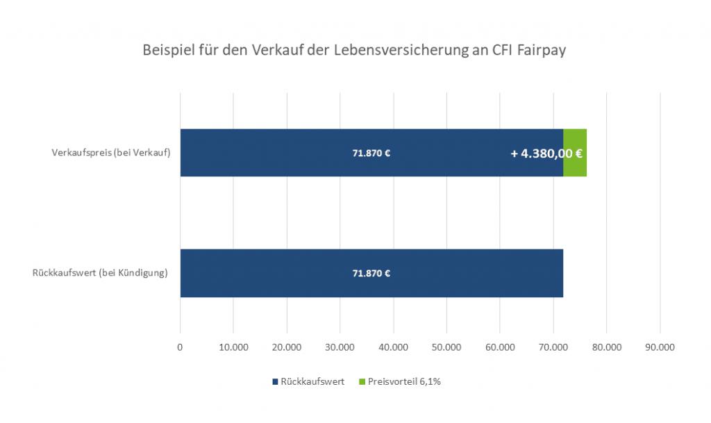 CFI Fairpay Lebensversicherung verkaufen Beispiel